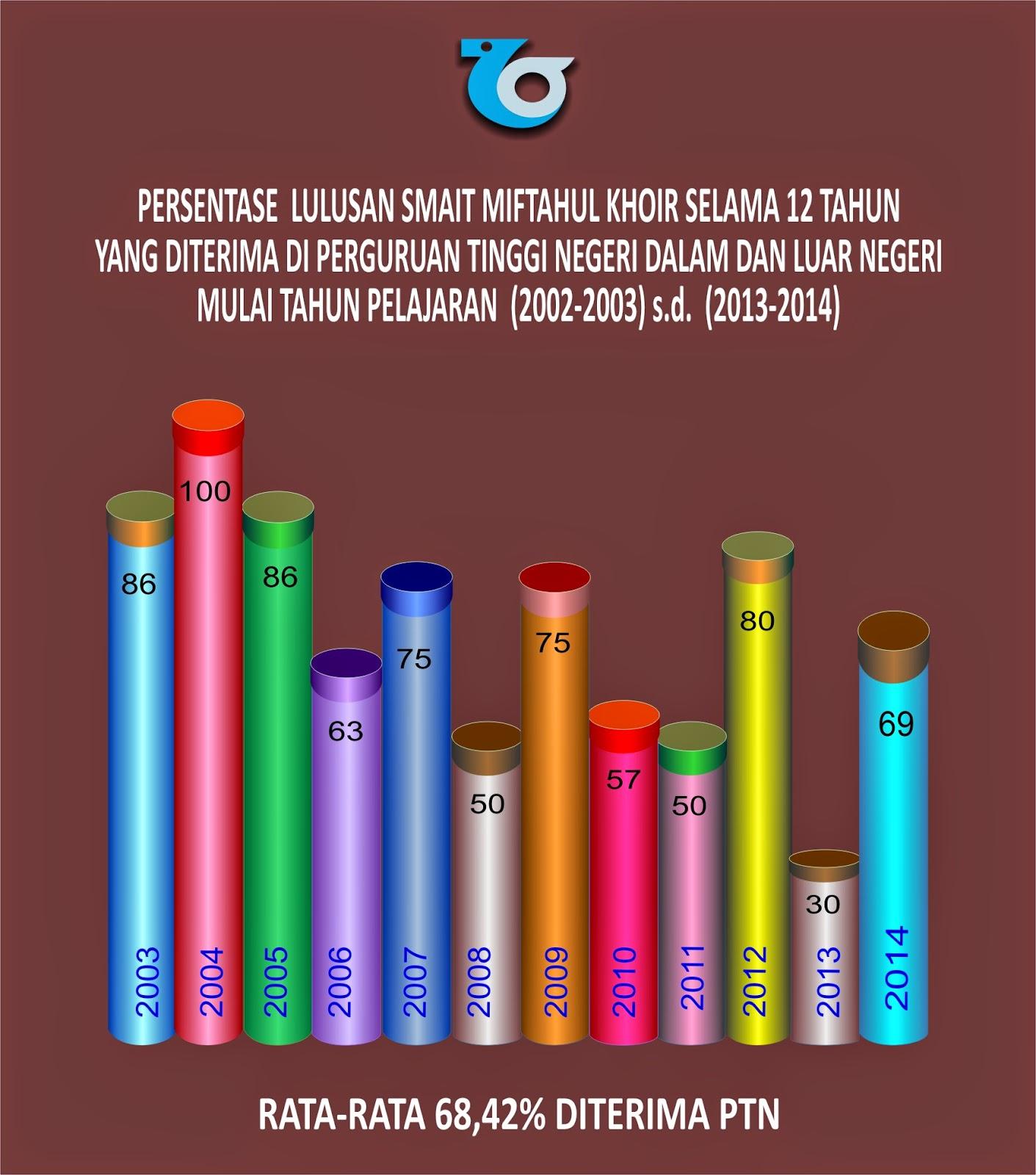 grafik lulusan-2014